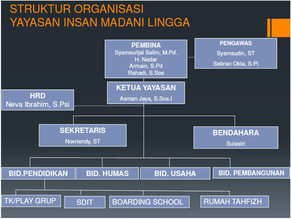 struktur-organisasi-almadani-lingga
